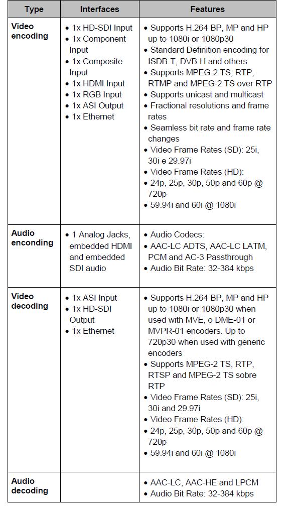 Z3 Encoder/Decoder IPTV | EiTV