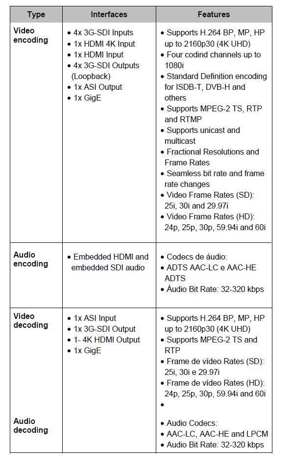 Z3 Encoder/Decoder IPTV   EiTV